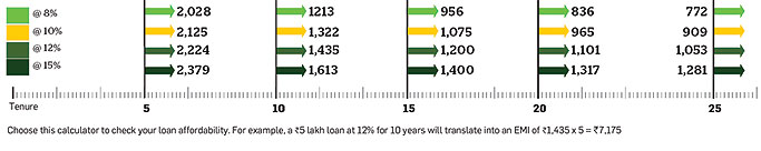 Home loan EMI details